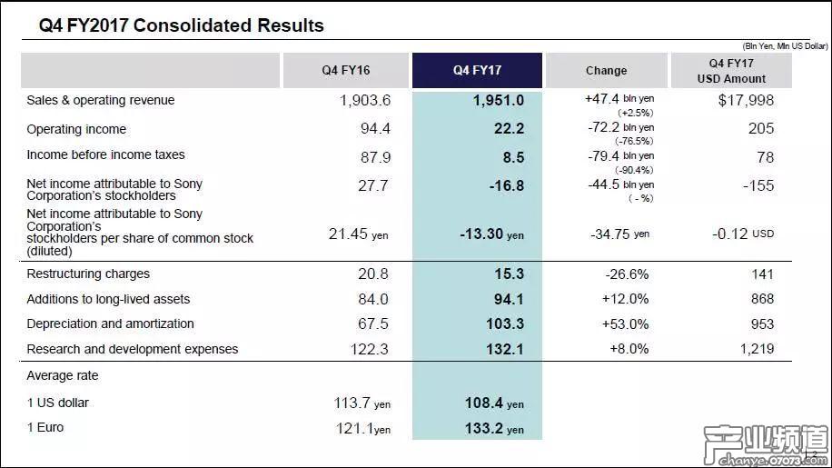 索尼公司第四财季业绩状况