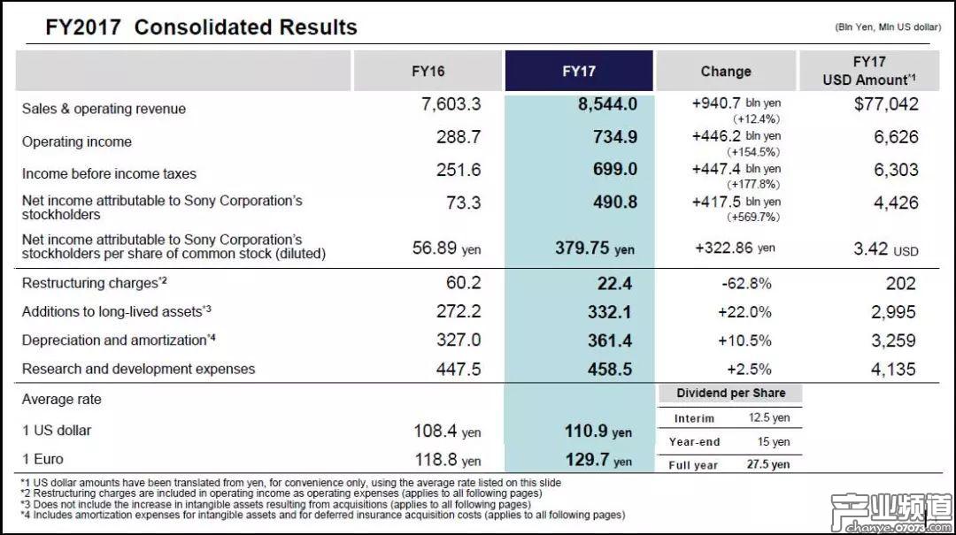 索尼公司2017财年整体业绩状况