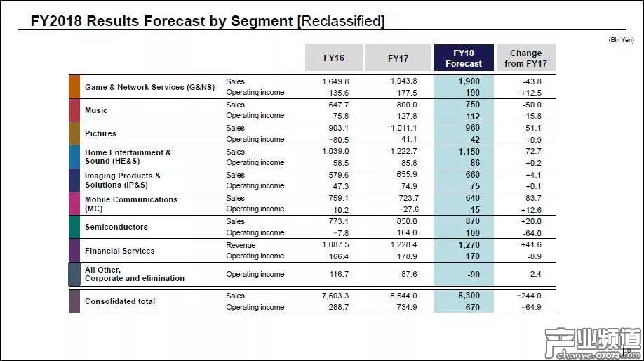 索尼2018财年各部门收入预期