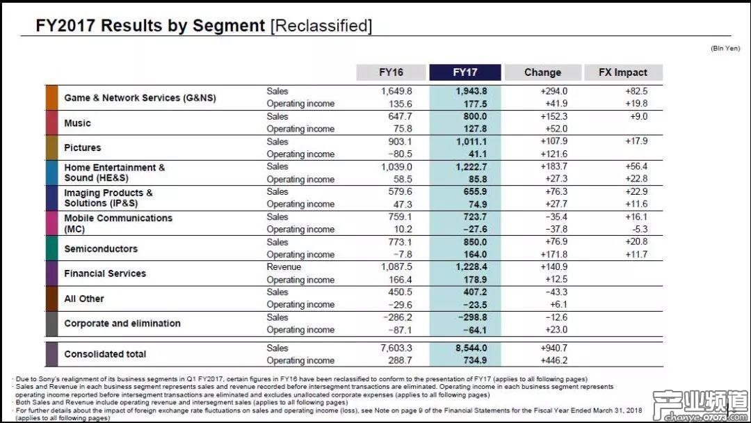 索尼各部门全年收入对比