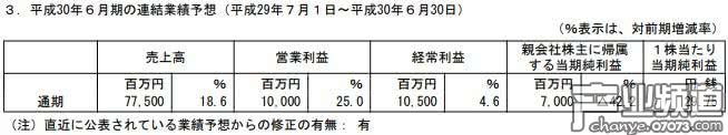 GREE前三季销售额589亿日元 手游氪金收益上涨