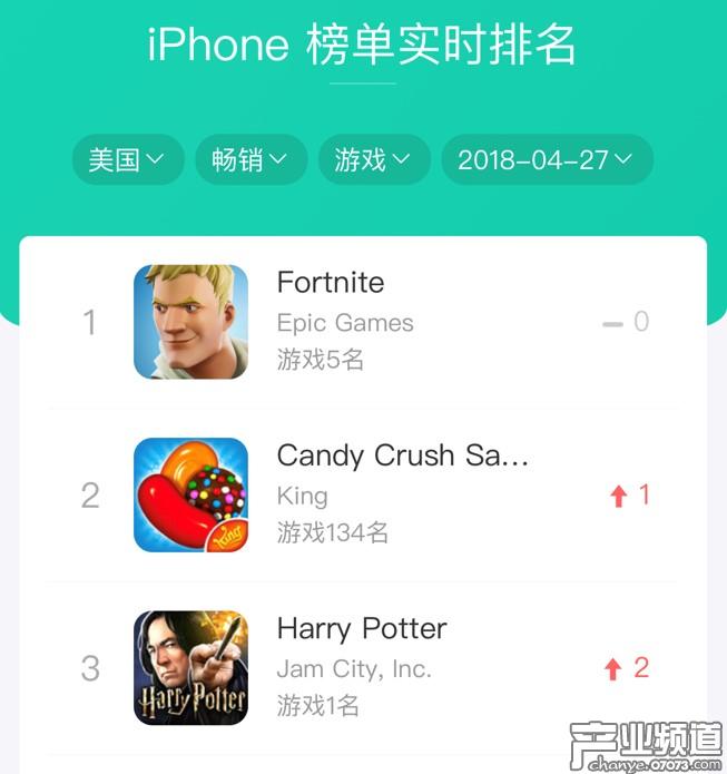 《哈利波特》手游上线24小时登顶美国iOS免费榜