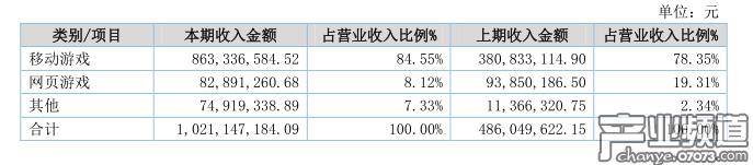 心动网络2017年营收10.21亿元 净利润1.08亿元