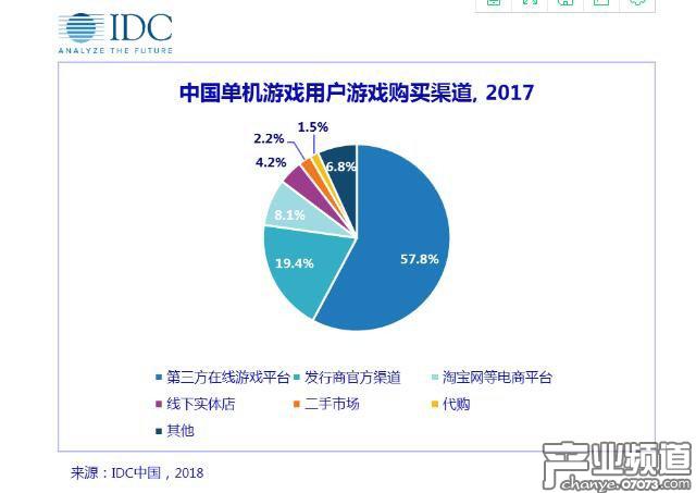 IDC:PC单机游戏市场将成为增速最快的游戏细分市场之一