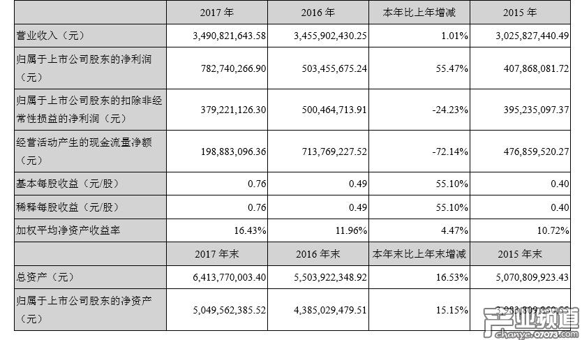世纪华通2017年总营收34.91亿元 游戏收入8亿元