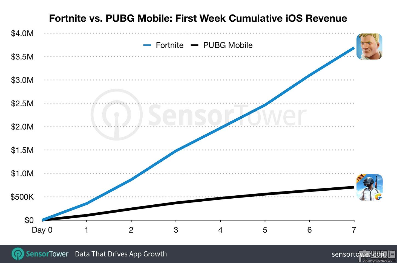 《PUBG》手游海外iOS首周收入仅为《堡垒之夜》手游的1/5