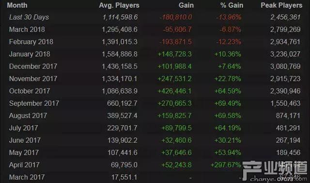 《绝地求生》4月游戏人数暴跌13.96% 连续三个月下滑