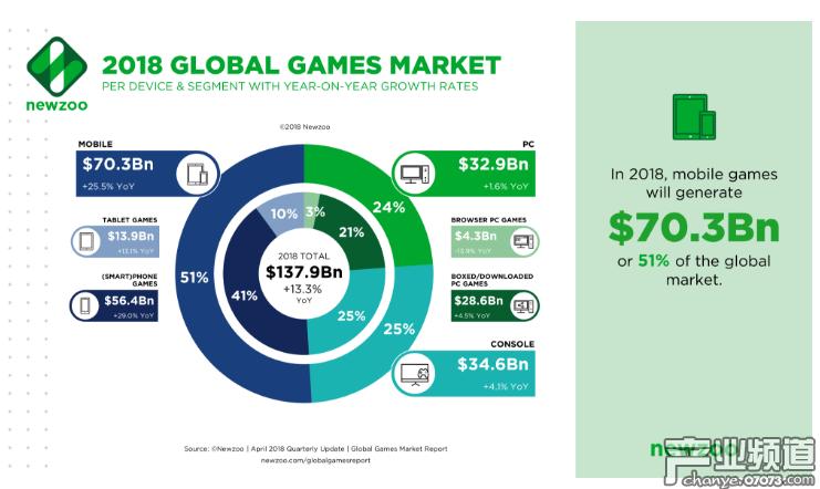 2018年全球游戏营收将达1379亿美元 中国占1/4以上