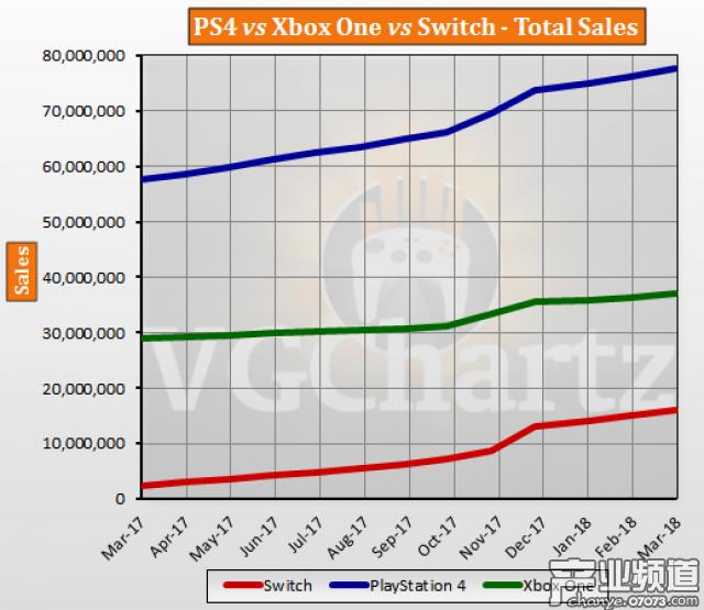 三大主机累计销量统计数据公布 PS4占据六成市场