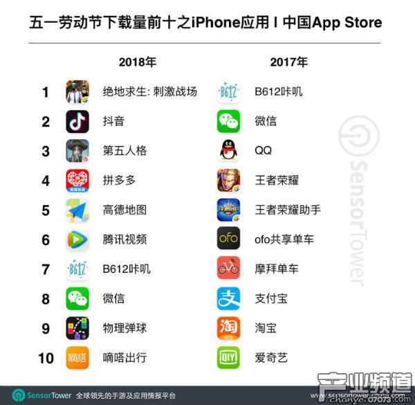 中国iOS玩家在五一小长假中的手游氪金量达6.9亿元