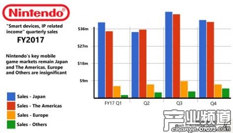 任天堂欲实现手游年收入10亿美元 新IP或是突破口