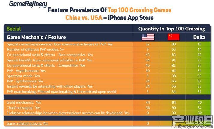中国游戏拥有更成熟的社交系统