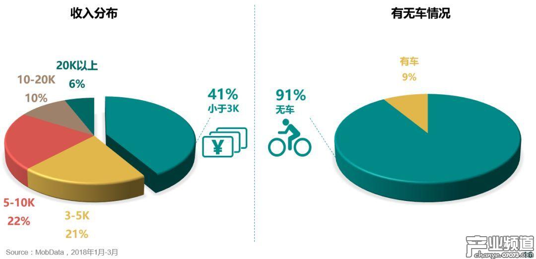 手游用户整体收入偏低,且九成以上是无车族