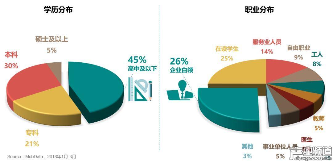 手游玩家学历偏低,其中企业白领和学生较多
