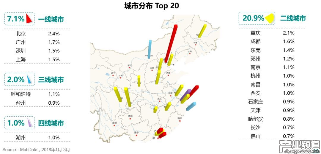 手游玩家密集城市 Top 20 中,二三线城市迎头追上,一线城市仍是最密集地区