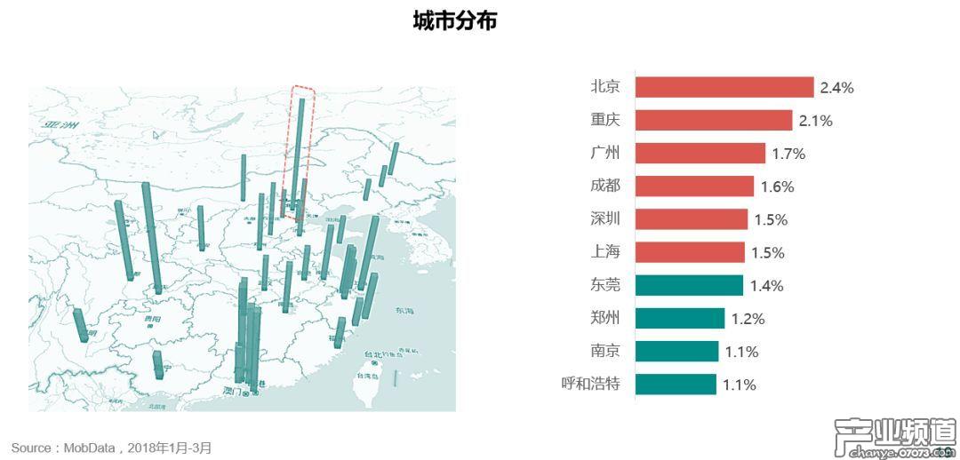 北上广深+重庆成都为手游玩家最密集的六大城市