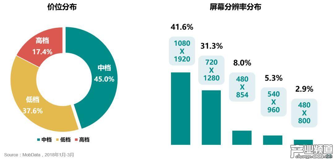 手游玩家倾向中低档价位,高分辨率屏幕更受欢迎