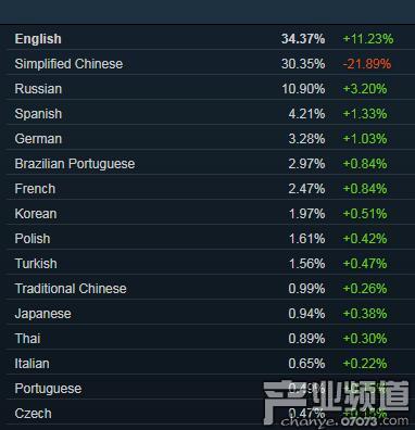 Steam修订数据 简体中文玩家比去年底少了50%