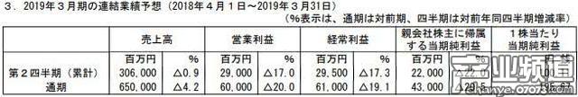 万代南梦宫公布了2019年3月期通期财报预想