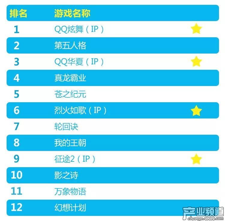 IP改编产品占据新品游戏TOP10中四成