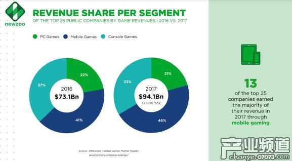 这25家收入最高的游戏公司中有13家公司的主要收入来源是移动游戏