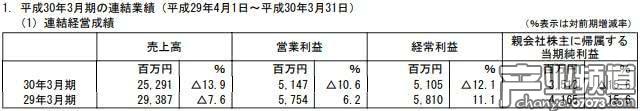 Marvelous全年净利35.13亿日元 手游收益下滑严重