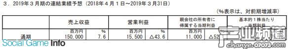 DeNA公司公布了2019年3月通期财报预想