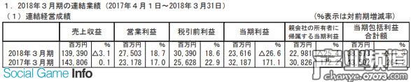 DeNA全年净赚229亿日元 与任天堂合作手游成营收主力