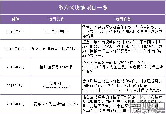 华为:布局区块链服务BCS