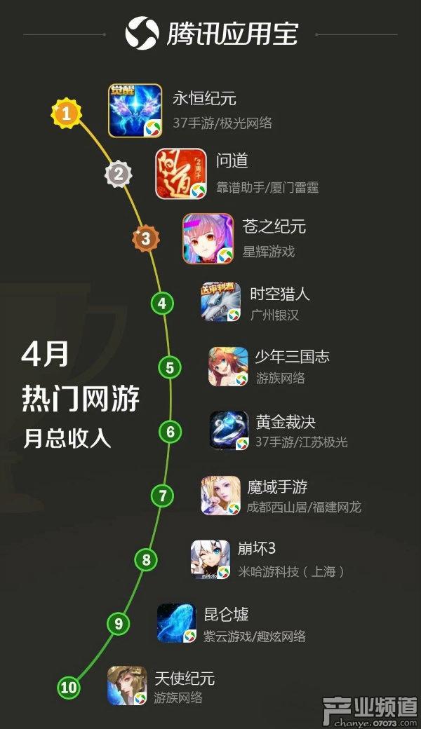 应用宝4月手游陈诉:RPG类新游示意亮眼 单机新游《第五人品》登榜首