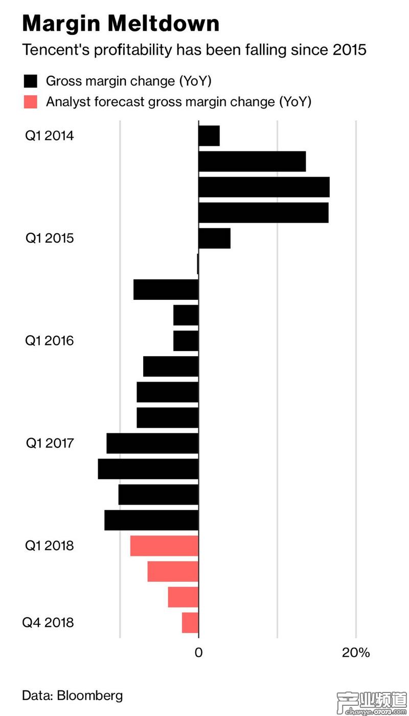 腾讯Q1利润率或为2003年来最低 游戏和广告为增收主力