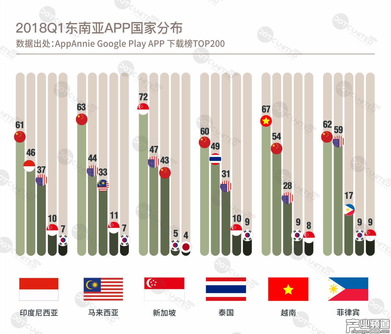 中国APP统治东南亚市场 抖音成东南亚年轻人新宠