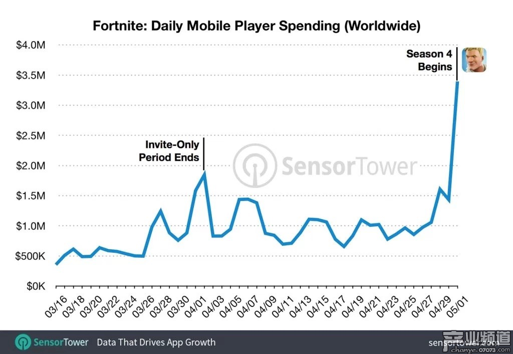 《堡垒之夜》全球单日收入增长趋势