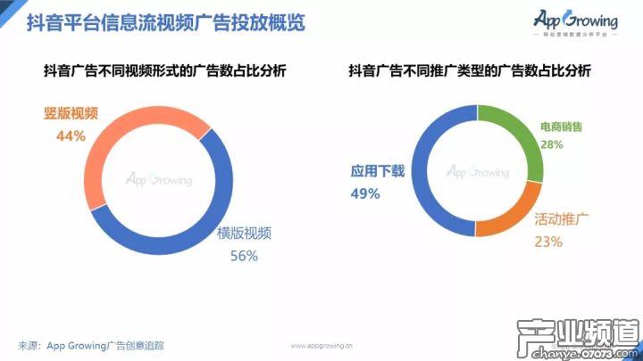 横版视频形式占比55.8%,过半数的广告以应用下载为推广目的