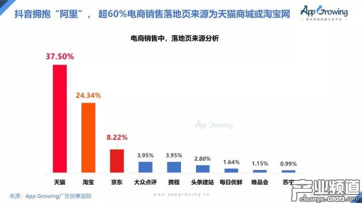 """抖音拥抱""""阿里"""",超60%的电商销售来源于天猫商城或淘宝网"""