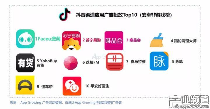 Faceu 激萌领衔抖音平台应用(非游戏)投放风云榜