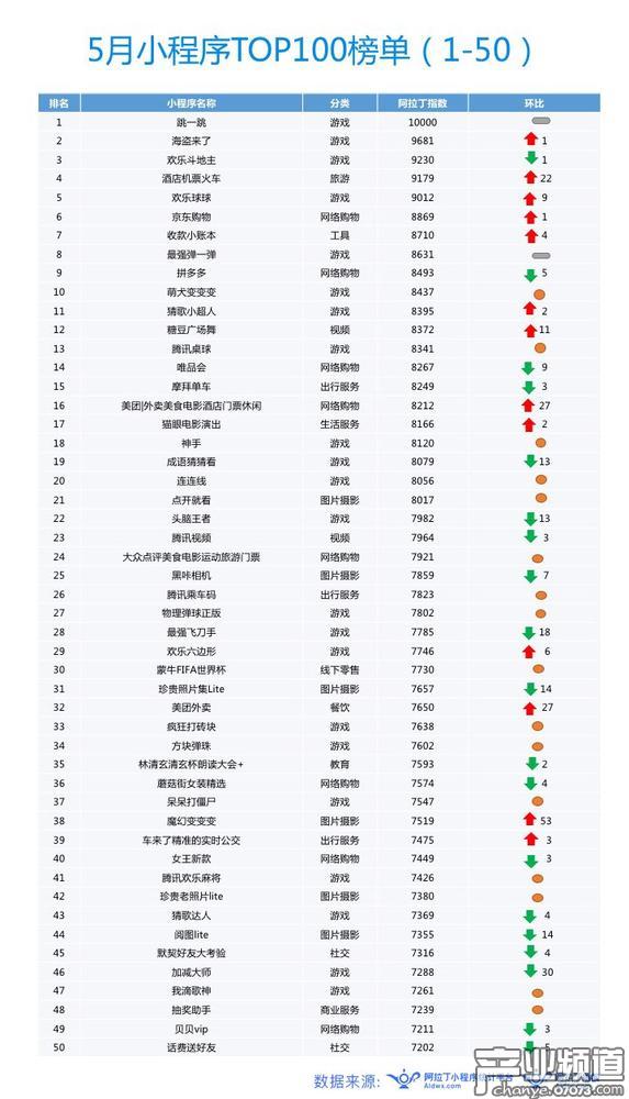 5月阿拉丁小程序TOP100榜单:小游戏占比再创新高