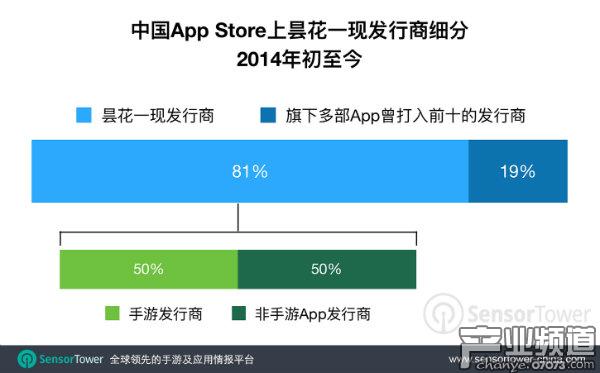 四年半以来,80%以上的多产发行商昙花一现,近一半为手游公司