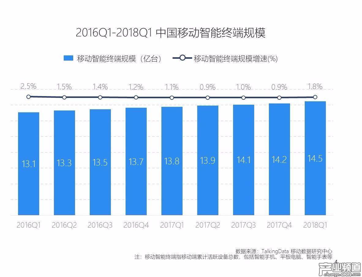 行业人口红利消失,硬件市场新增空间有限