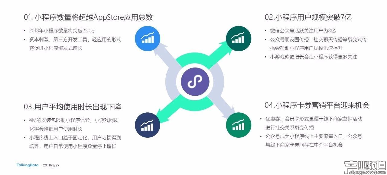 TalkingData预测2018年微信小程序未来四大发展趋势