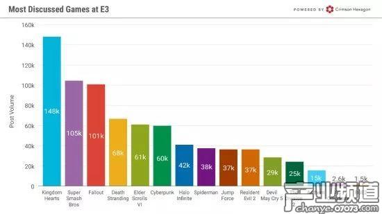 E3 2018数据:任天堂最受关注 《王国之心》最受好评