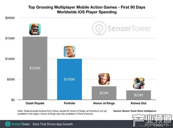 上线90天 《堡垒之夜》iOS版收入已超过1亿美元