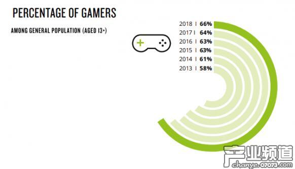 报告指出69%的玩家选择在YouTube上观看游戏视频