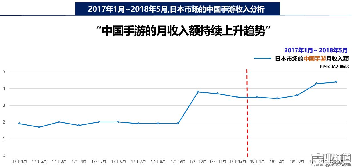 2017年1月~2018年5月, 日本市场的中国手游收入分析