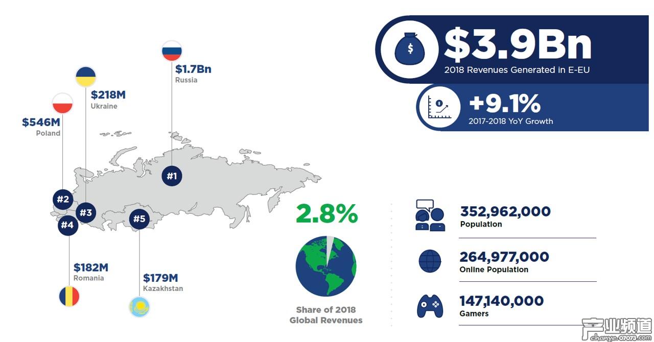 全球各区域游戏市场:中国占全球总收入28%