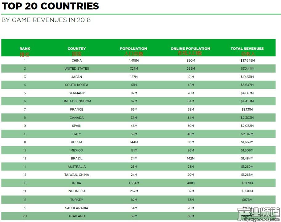 全球20大游戏市场的具体信息