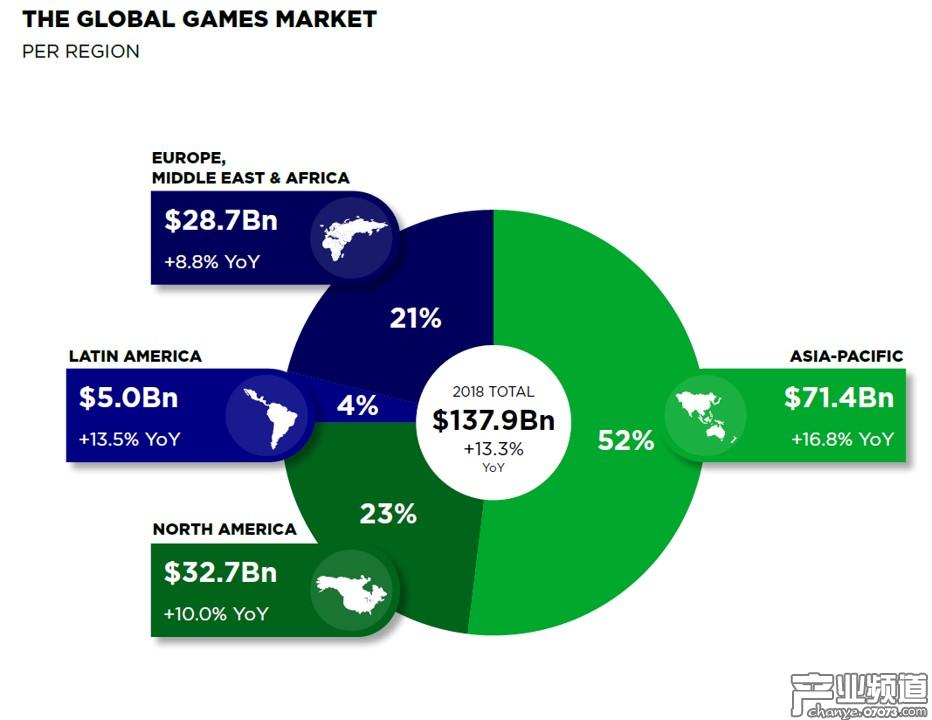 全球各区域游戏市场占比