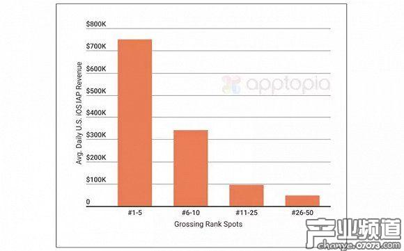 美国App Store畅销榜TOP26-50的游戏,日均流水不及5万美元