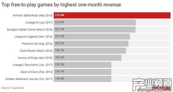 《堡垒之夜》单月赚3.18亿美元 创免费游戏收入新纪录