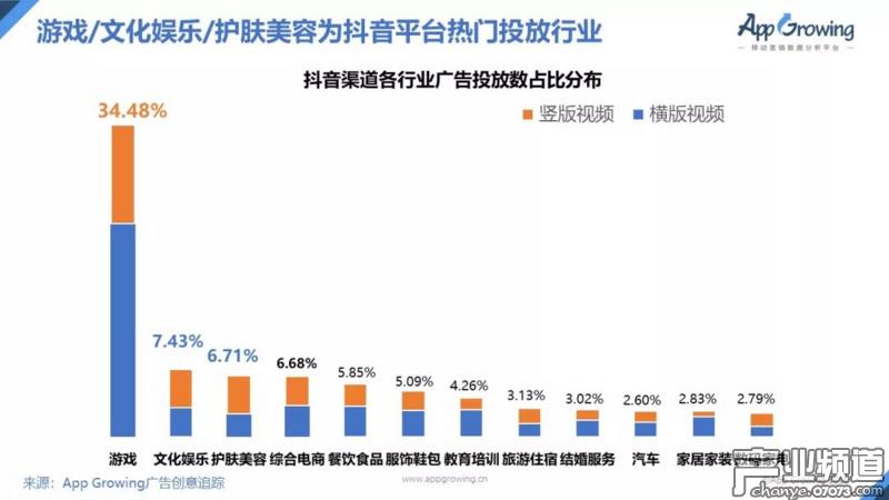 抖音有34.48%的投放都来自游戏行业